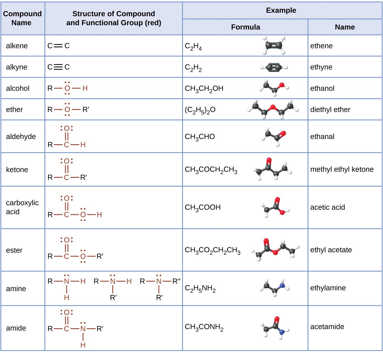 This Table Provides Compound Names Structures With