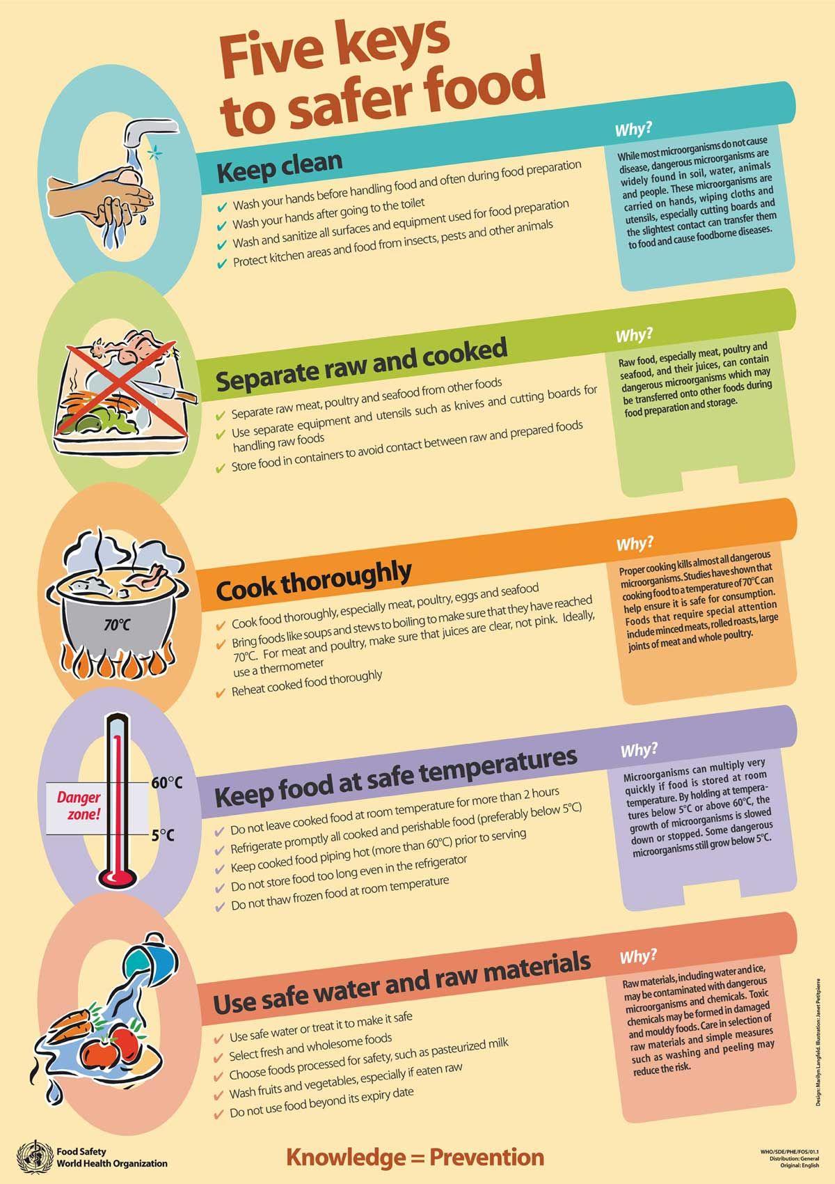 hygiene and safety in the kitchen poster Szukaj w Google