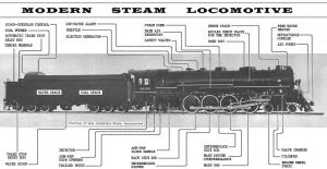 Steam Engine Lootive Diagram | Trains | Pinterest