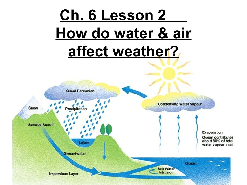 4th Grade Ch 6 Lesson 2 How Do Water And Air Affect Weather By Ryan Hinsz Via Slideshare