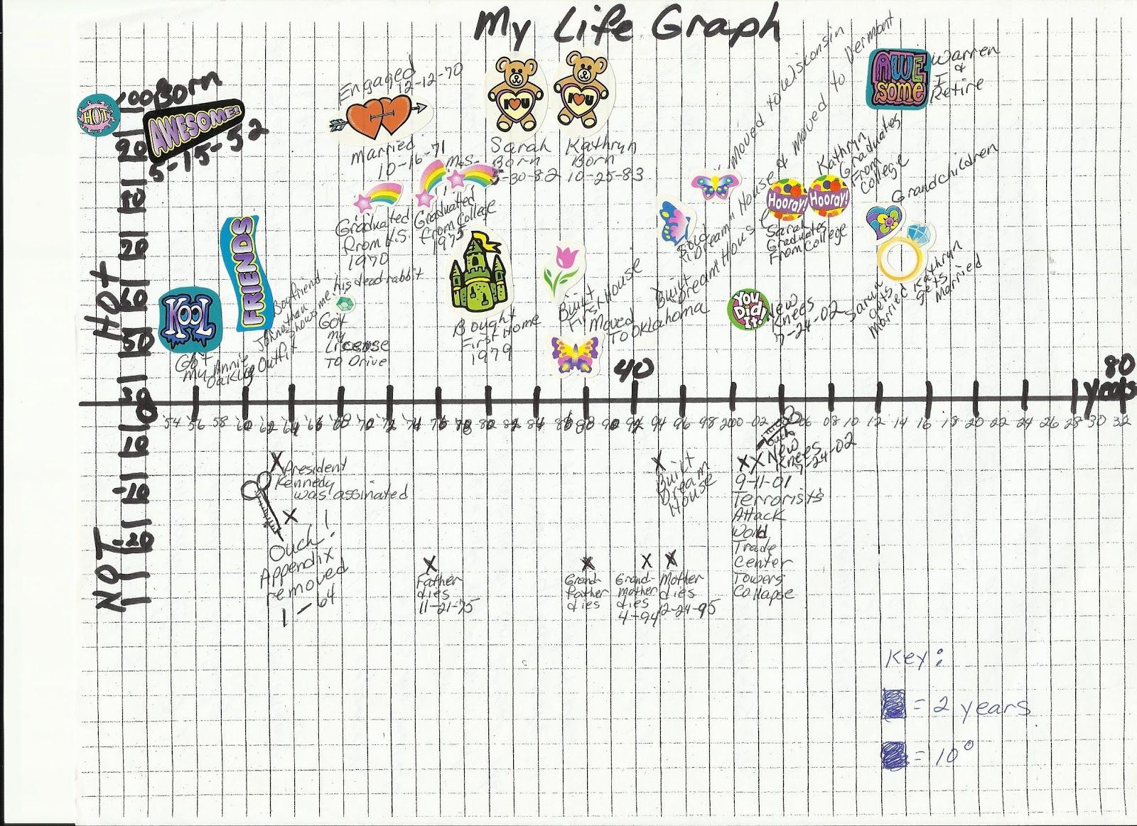 Personal Life Timeline Template