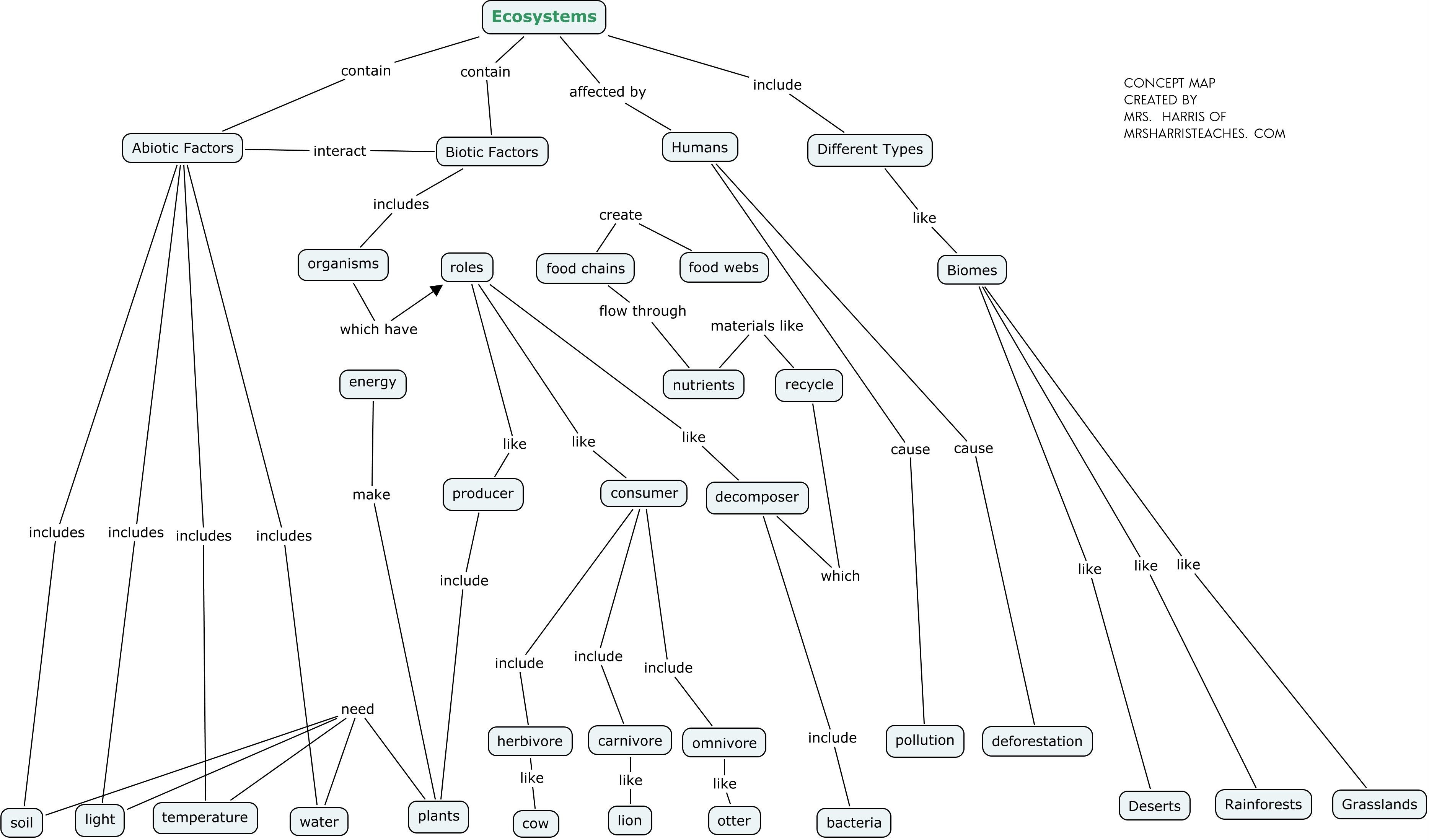 Use This Concept Map To Create A Summary Of The Concept Of Ecosystems