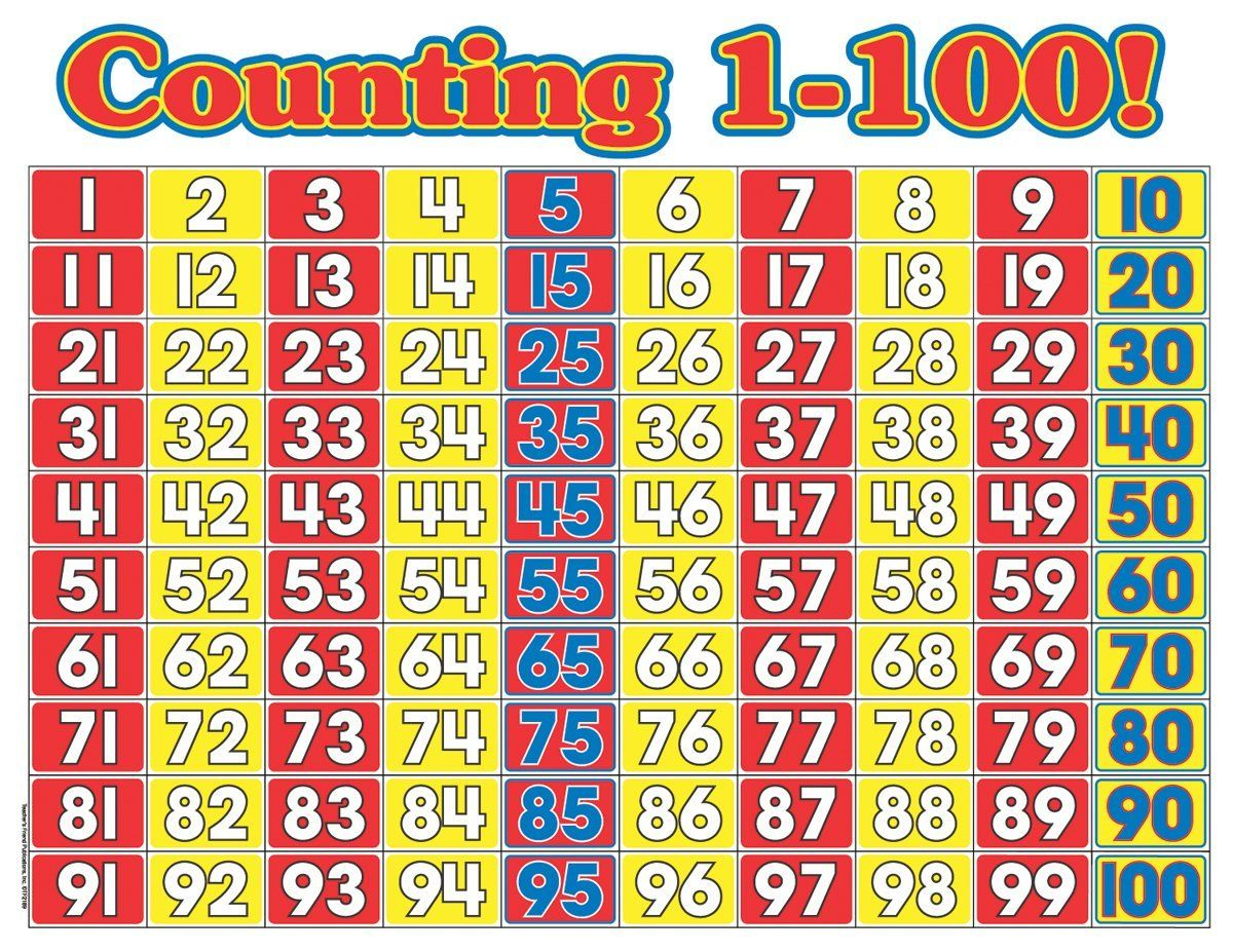 Counting To 100 Chart