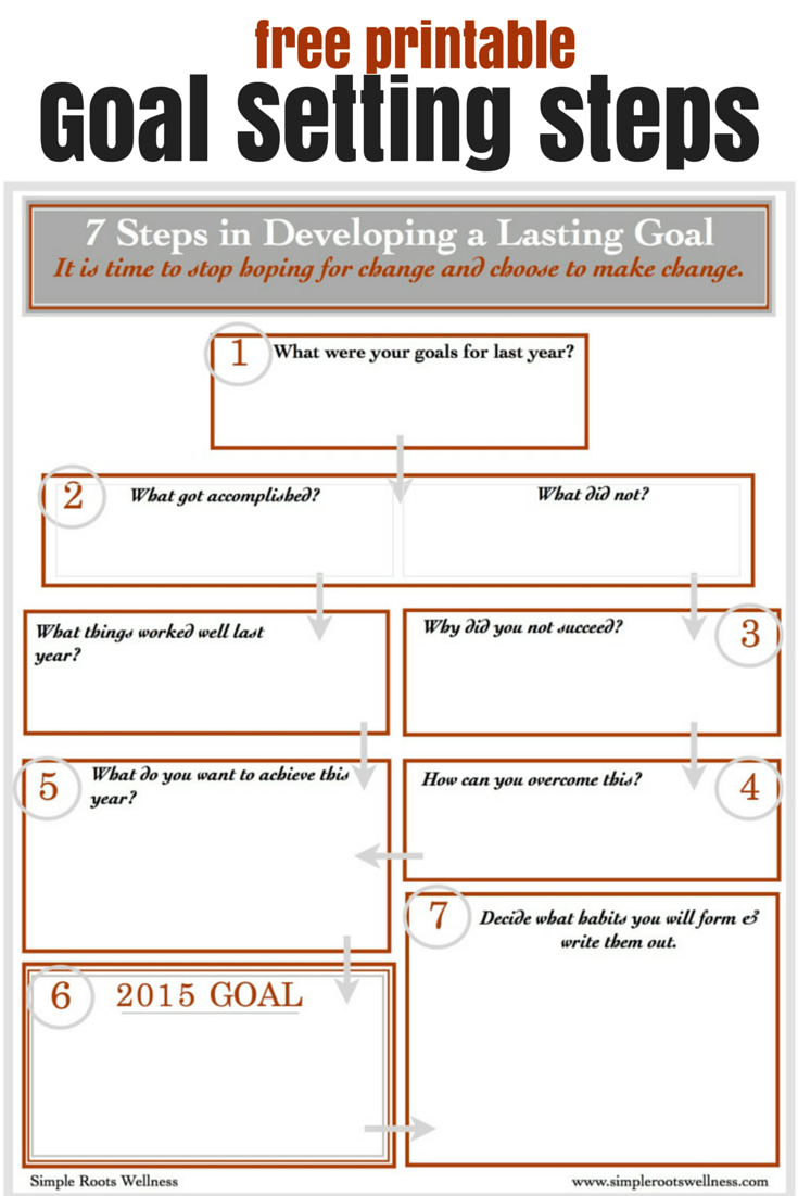 7 Steps To Forming Resolutions That Last Free Printables