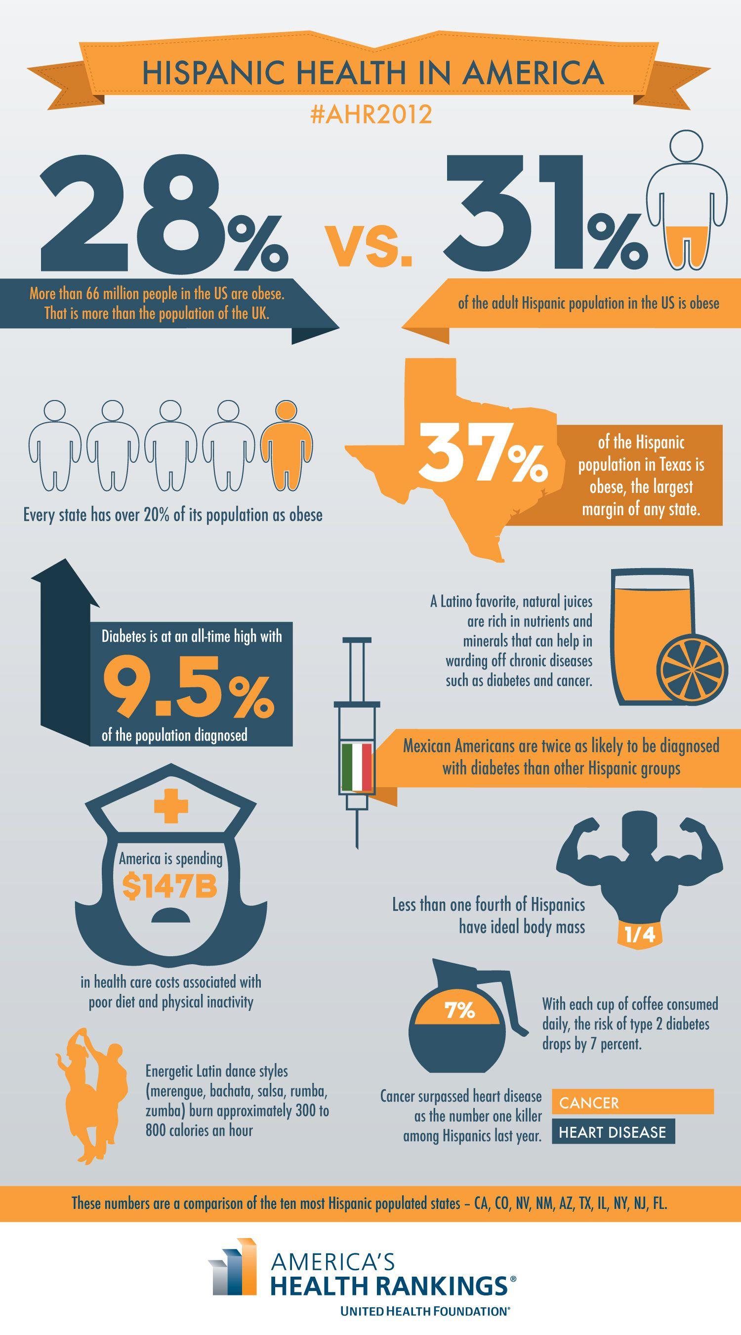 This graphic describes Hispanics health in America. It