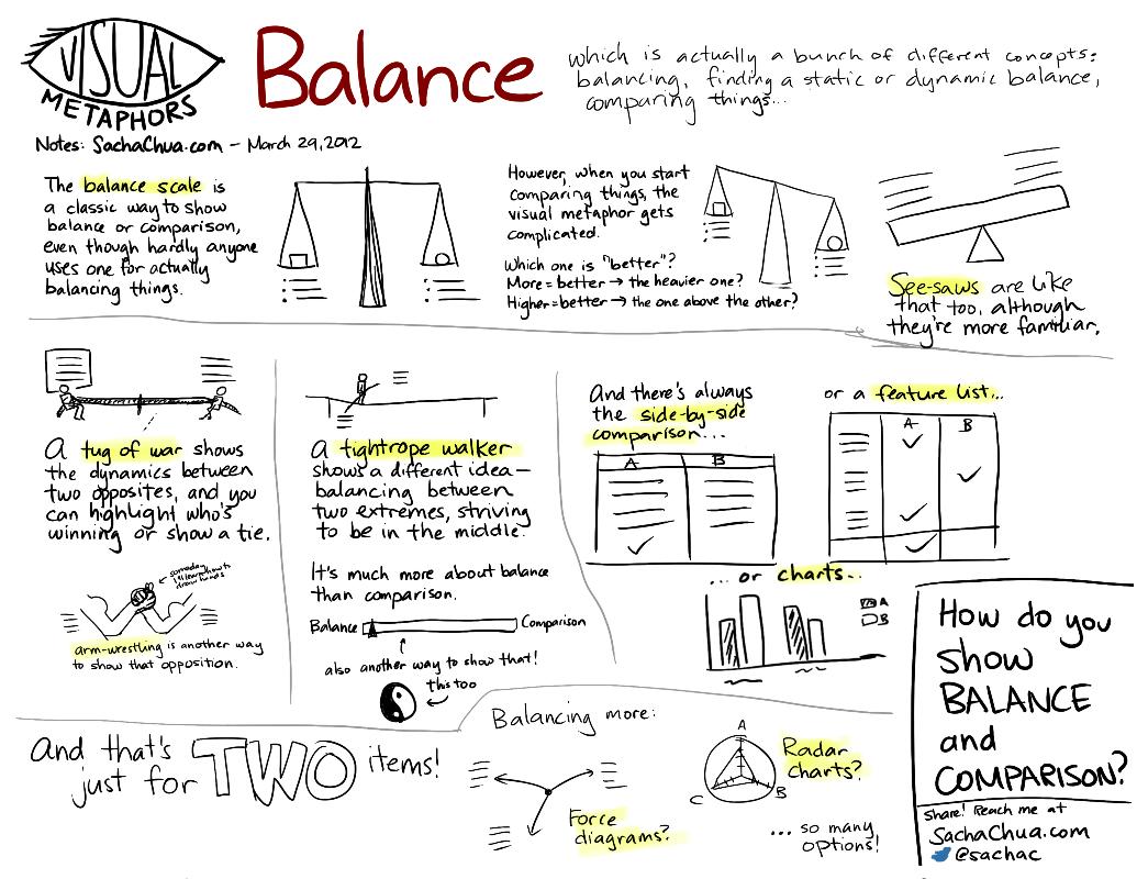 Visual Metaphors Balance Sketchnotes