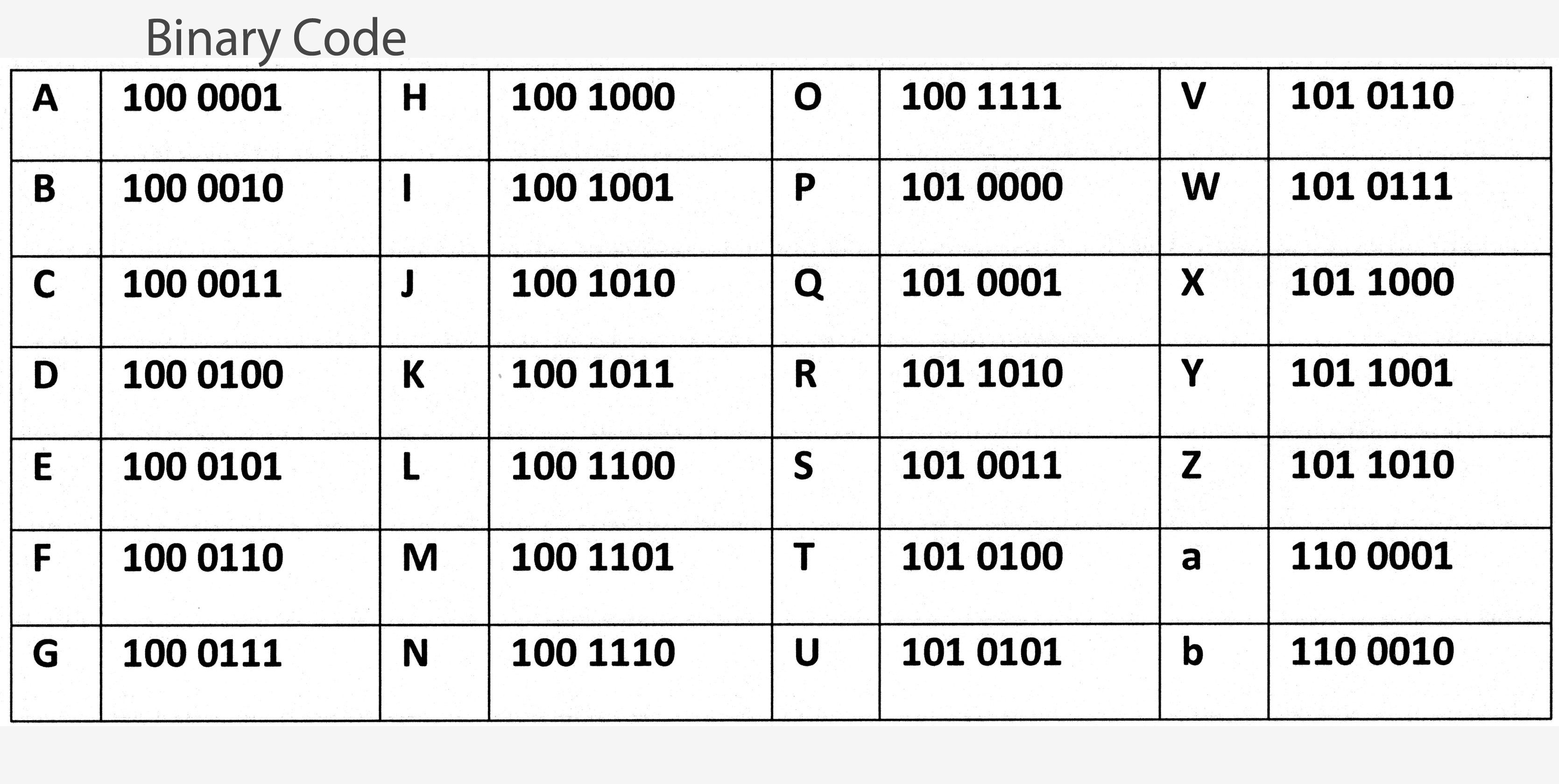 Binary Code Alphabet Conversion To Number