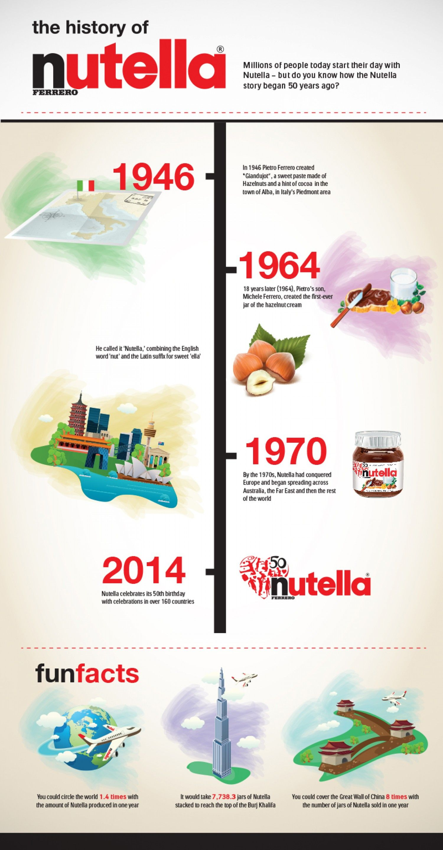 Nutella Brand History Infographic Timeline Desing