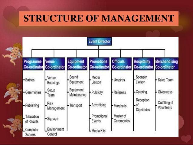 Event Company Organizational Chart