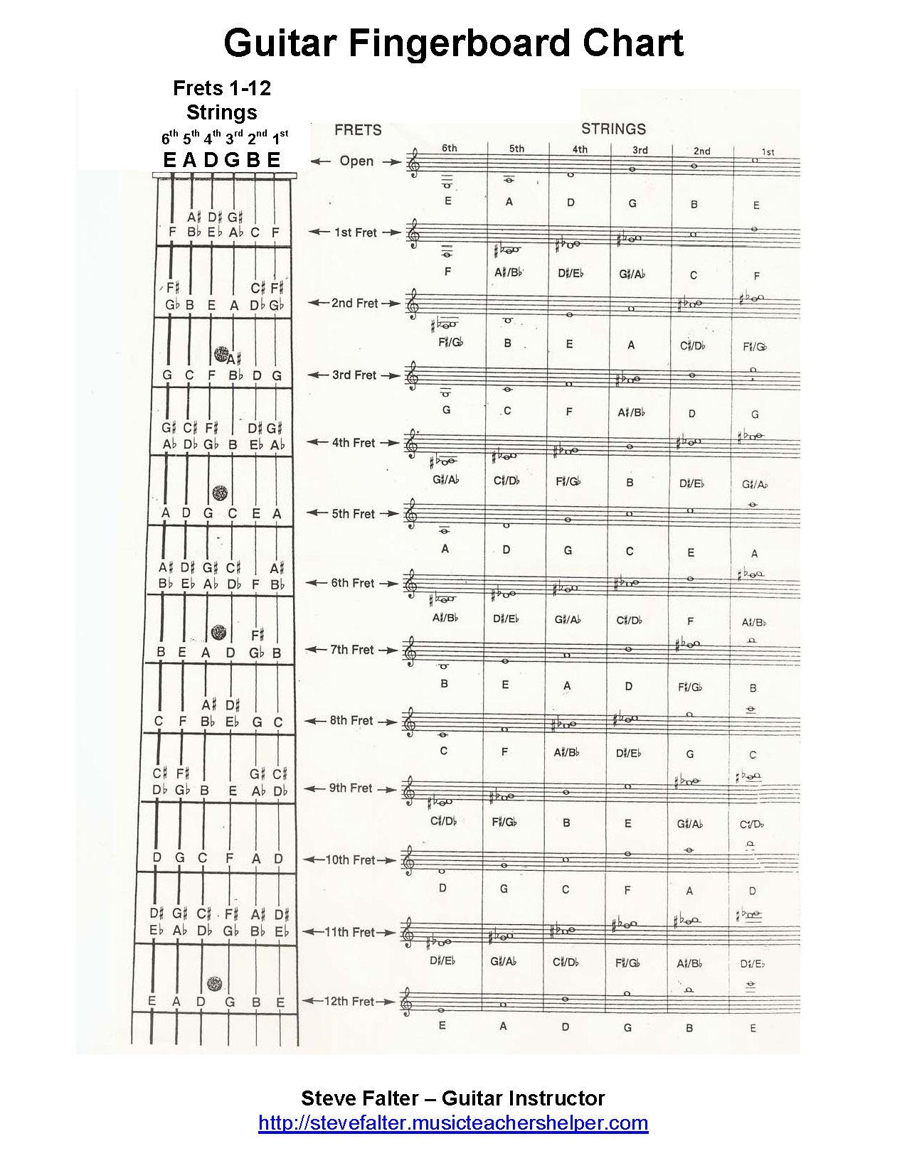 Free Guitar Worksheet The Most Complete Fingerboard
