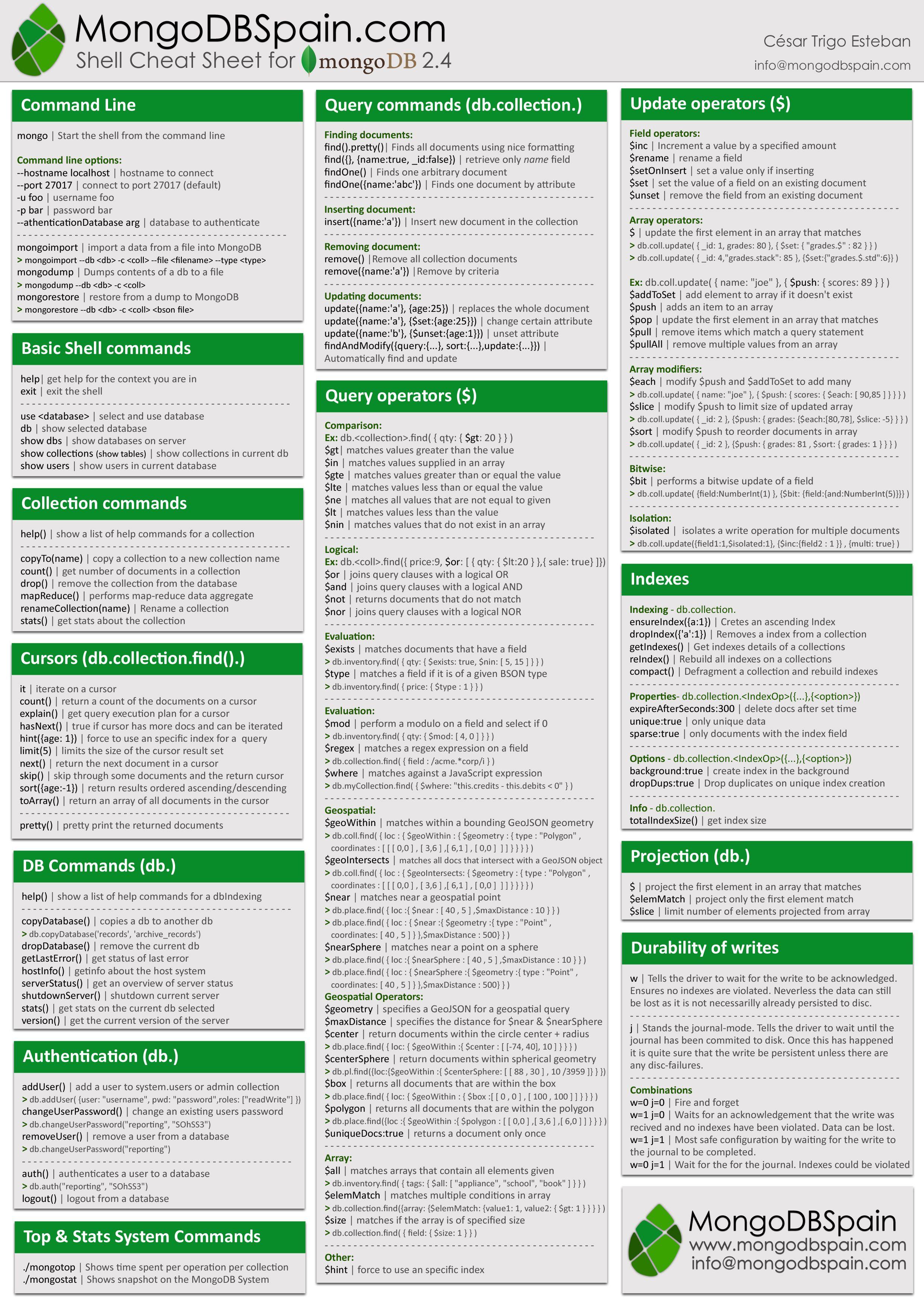 Mongodb Cheat Sheet Quick Reference 1 Plum