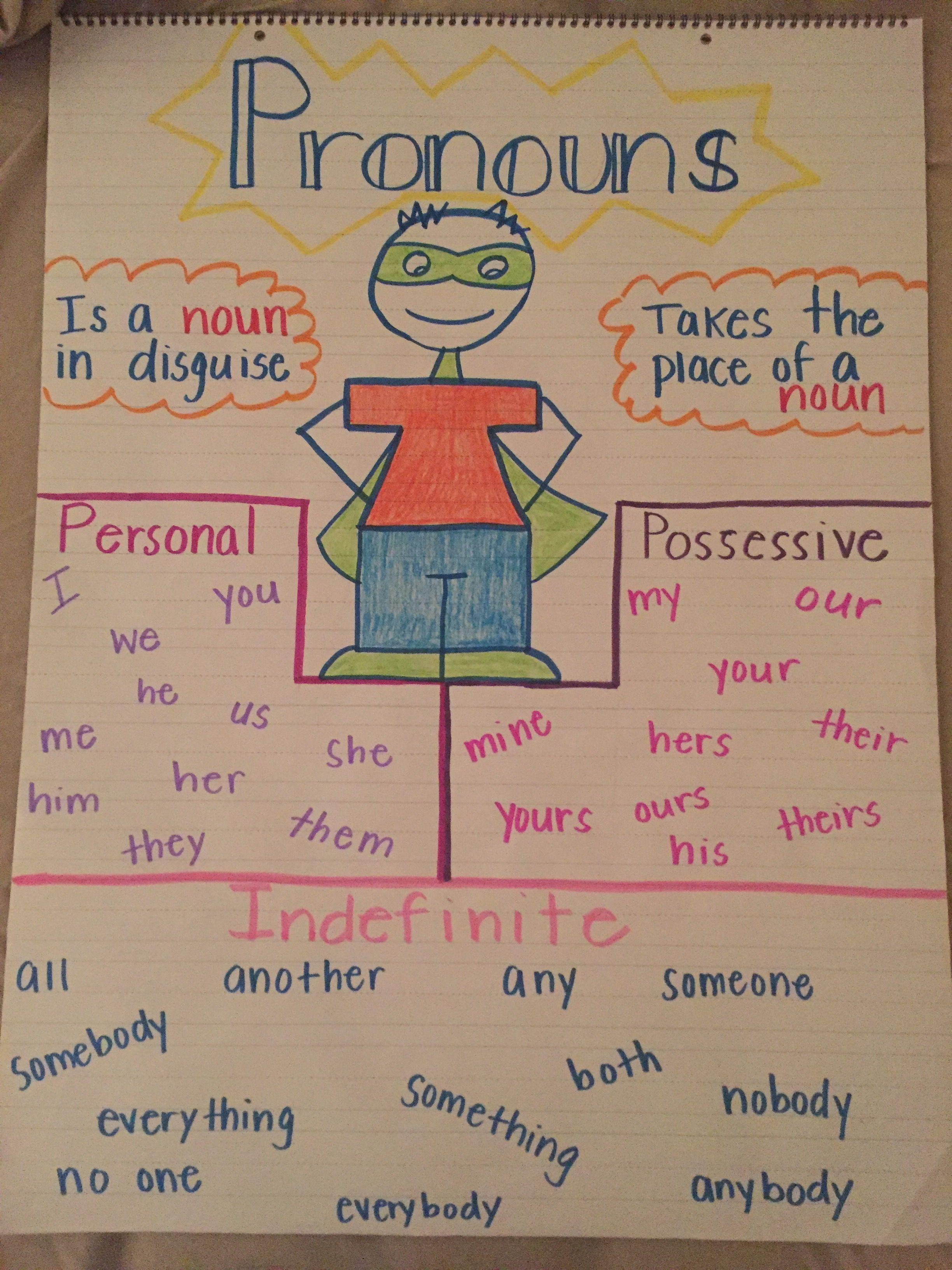 Personal Possessive Indefinite Pronouns Anchor Chart
