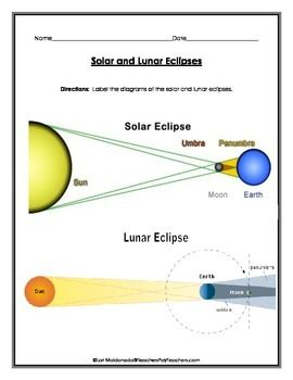 Solar System: Solar and Lunar Eclipse Diagrams to Label