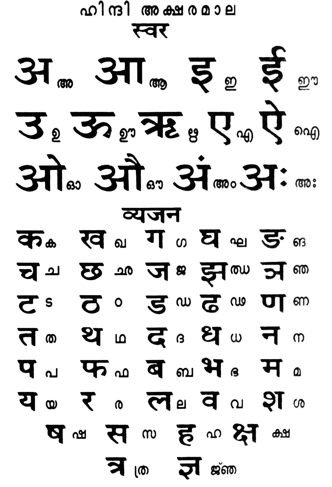 Hindi Alphabet Order Gallery