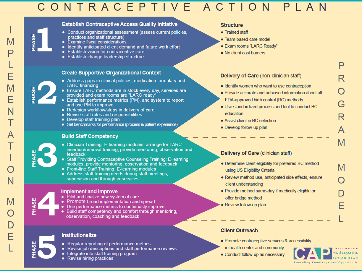 Implementing Cap Contraceptive Action Plan