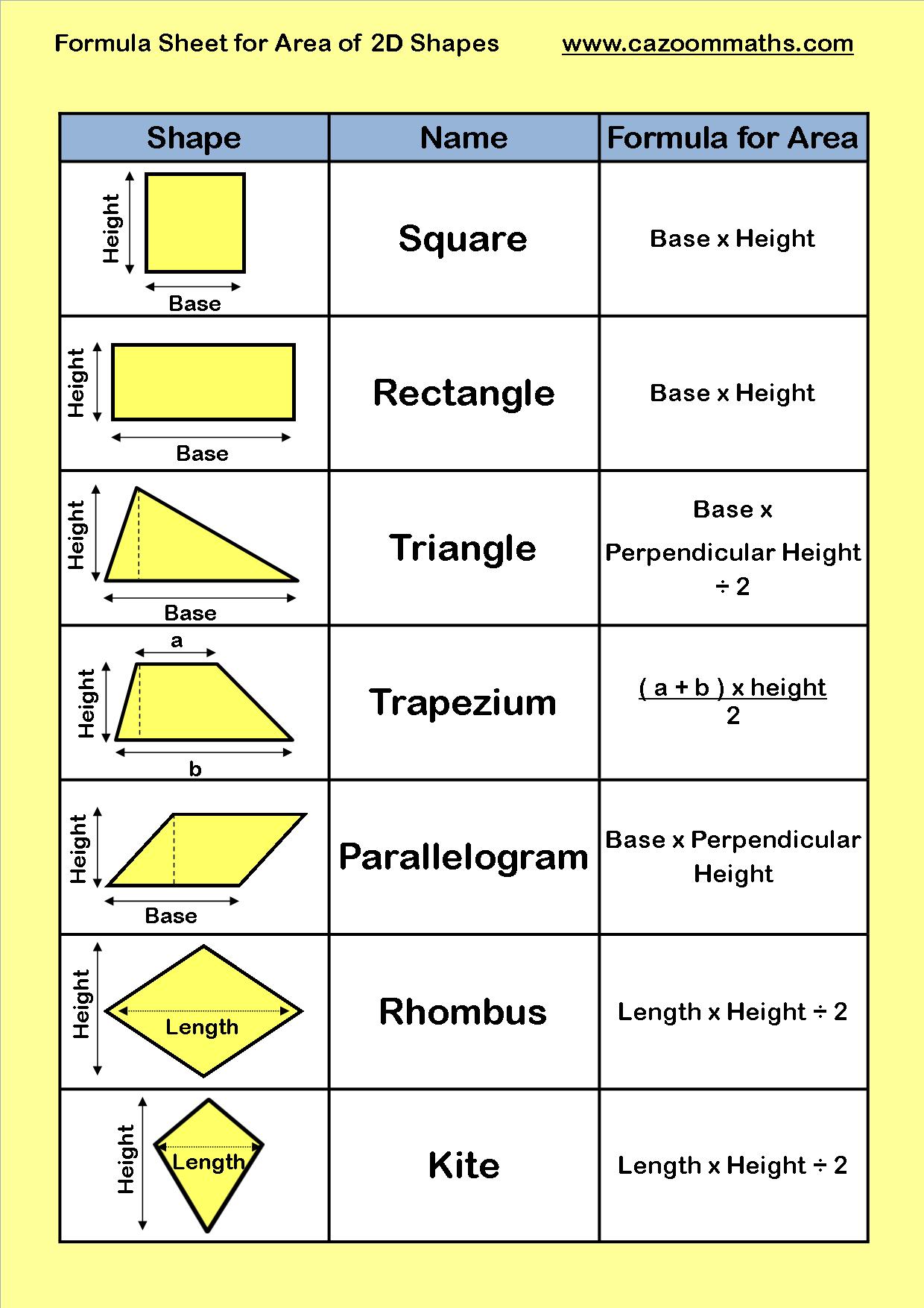 Formula Sheet For Area Of 2d Shapes