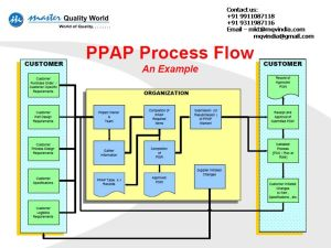 PPAP Process Flow | Quality Assurance and Continuous