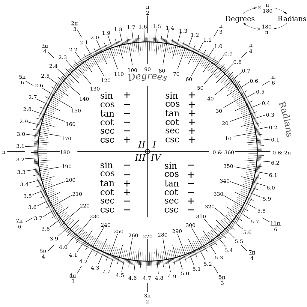 A Chart To Convert Between Degrees And Radians