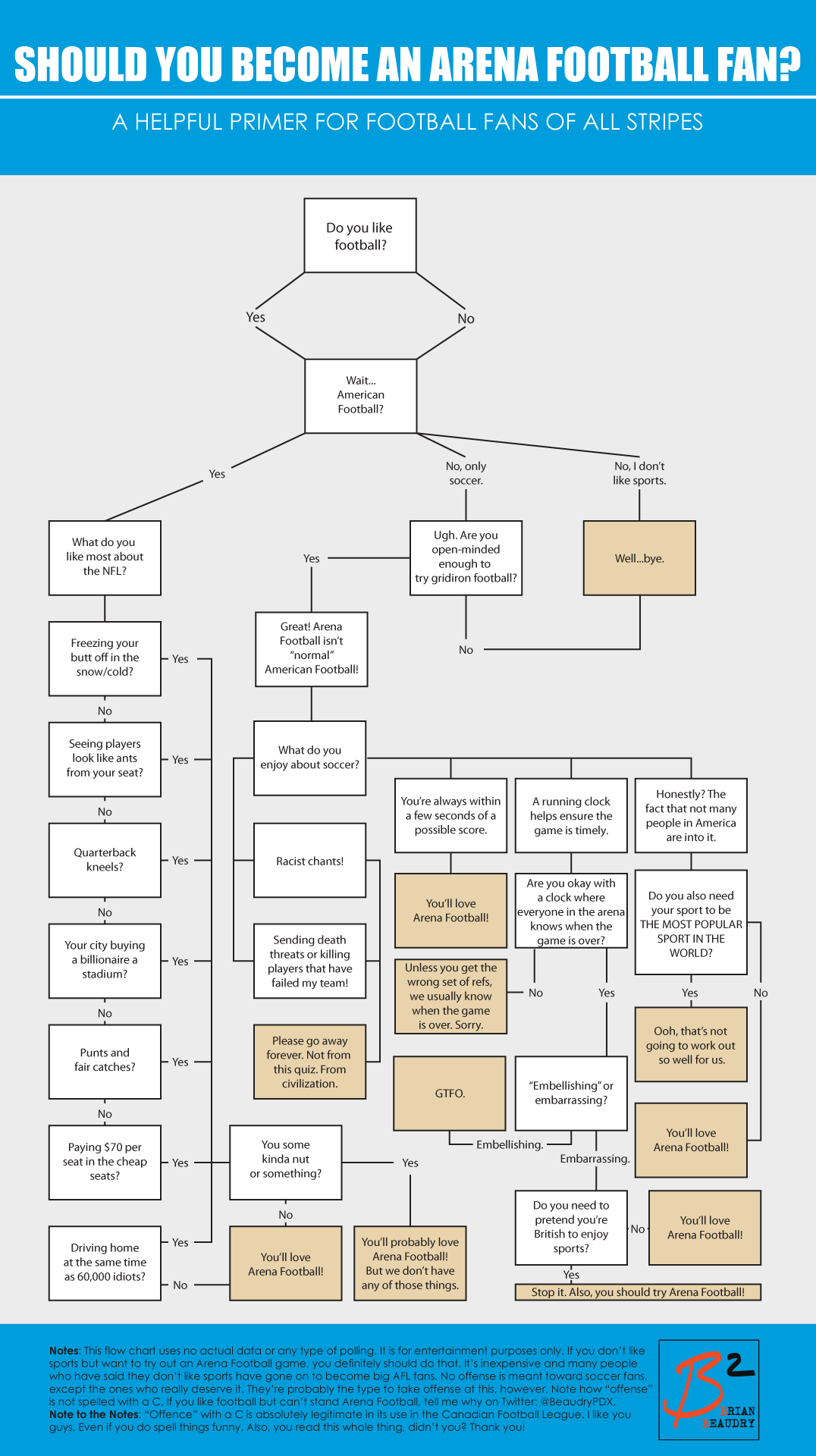 Should you become an Arena Football fan? Flow Chart