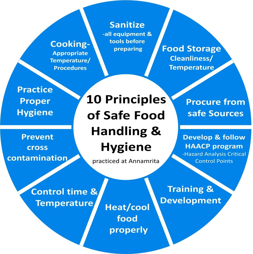 10 Principles Of Food Handling And Hygiene, As Practised