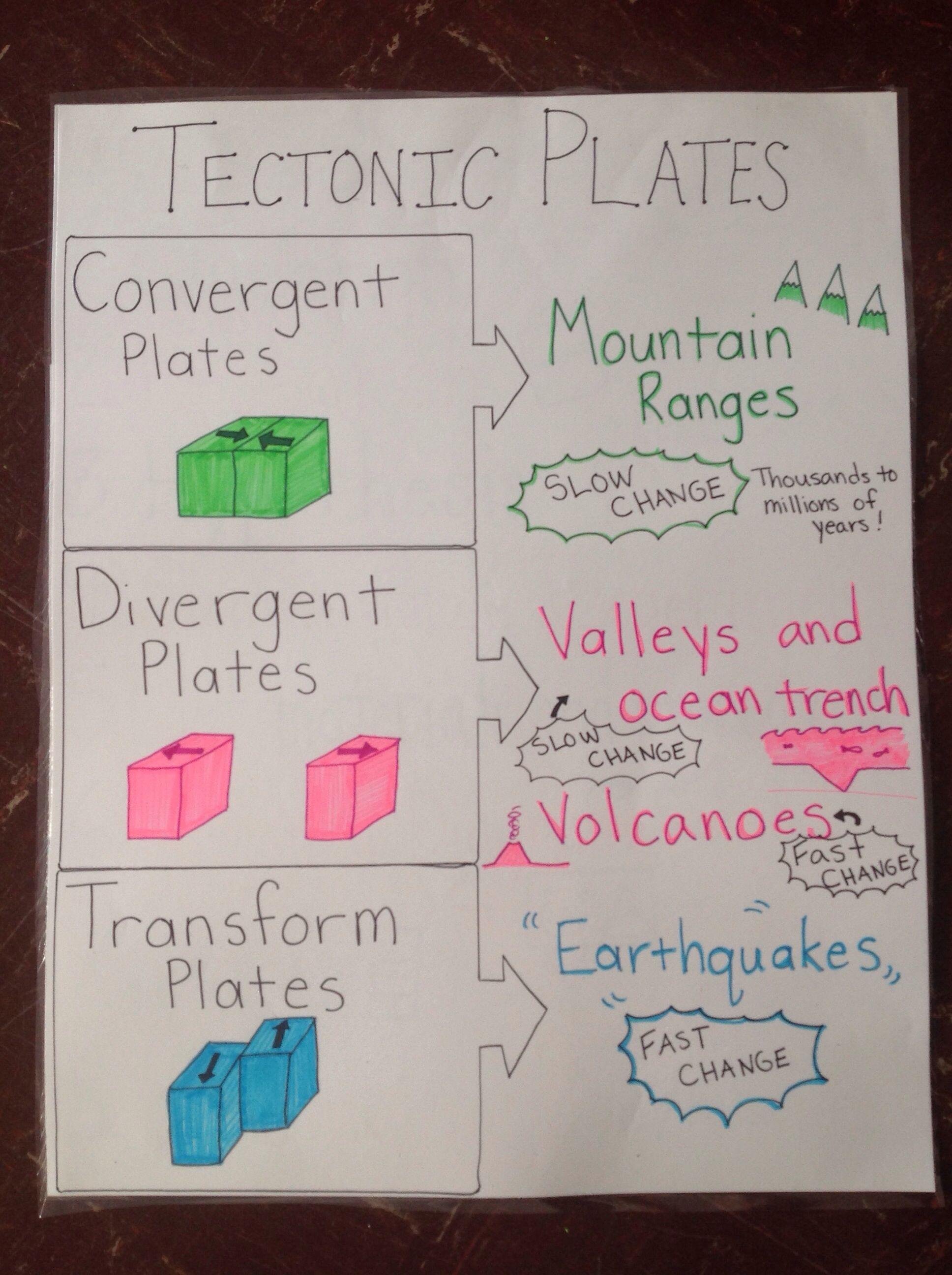 Tectonic Plates Anchor Chart