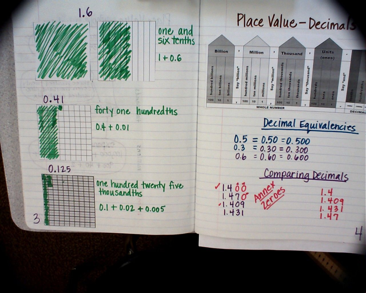 Place Value Foldables With Decimals
