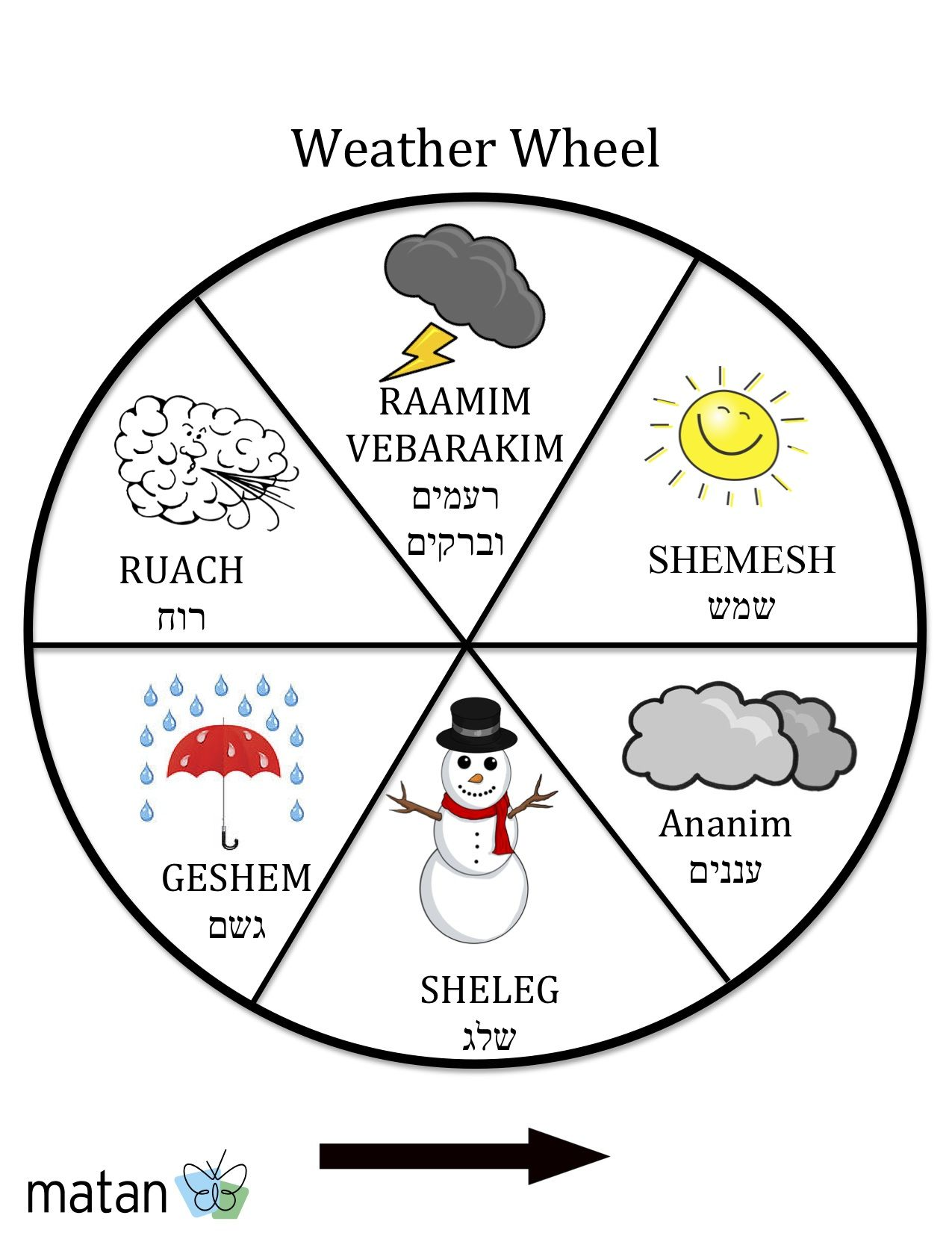 Use This To Describe The Weather In Hebrew We Can Use