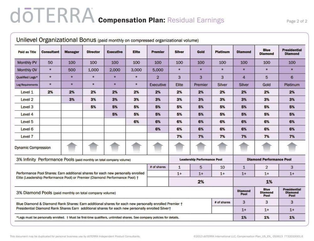Image result for doterra compensation plan ppt