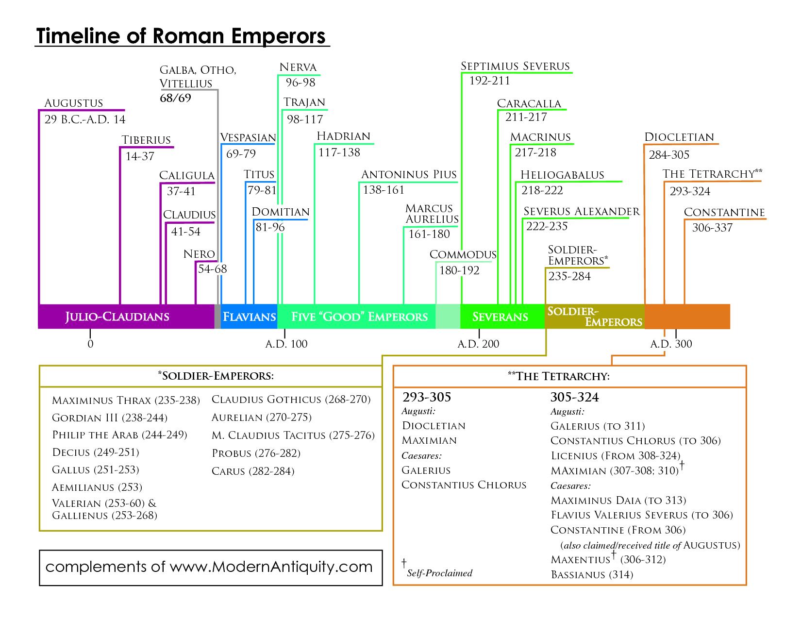 Timeline Roman Emperors