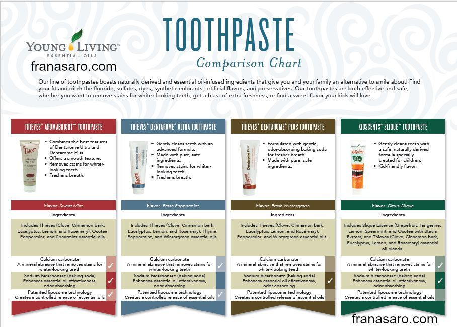 Toothpaste Comparison Chart Thieves Toothpaste by Young