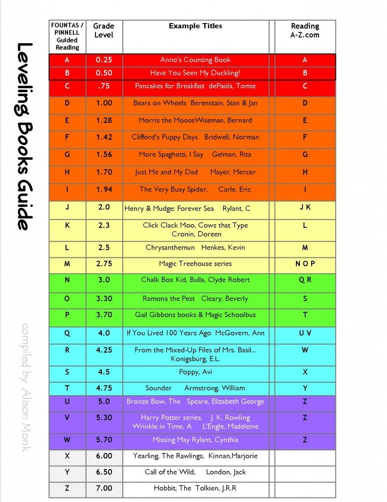 Guided Reading Levels comparison chart for Fountas