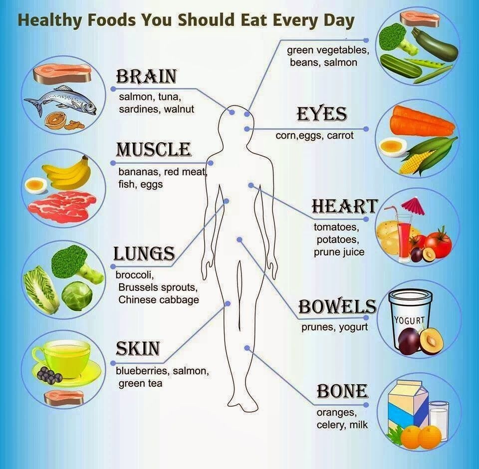 How to Eat Healthily Everyday Days To Fitness Healthy