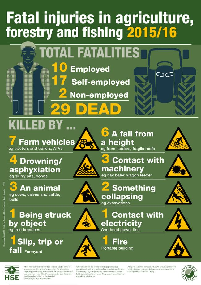 Health & Safety in Agriculture Report 2016 FarmSafetyWeek