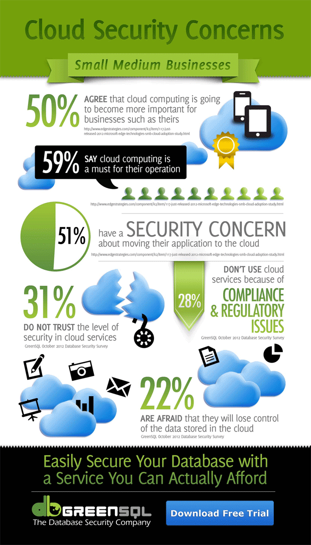cloud security infographic Cloud Computing for