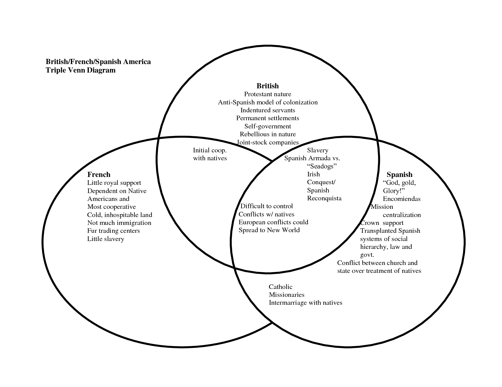 Venn Diagram Tree