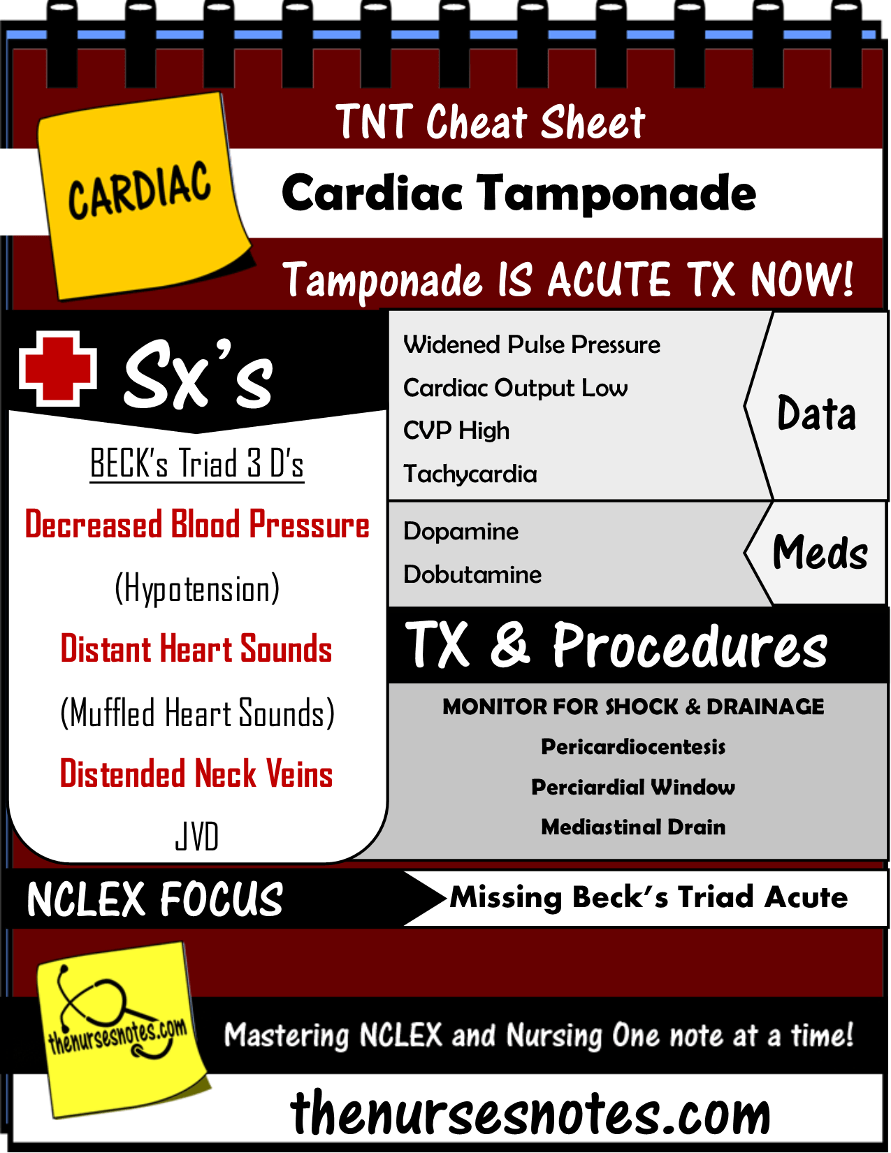 Cardiac Tamponade Nursing Mnemonic