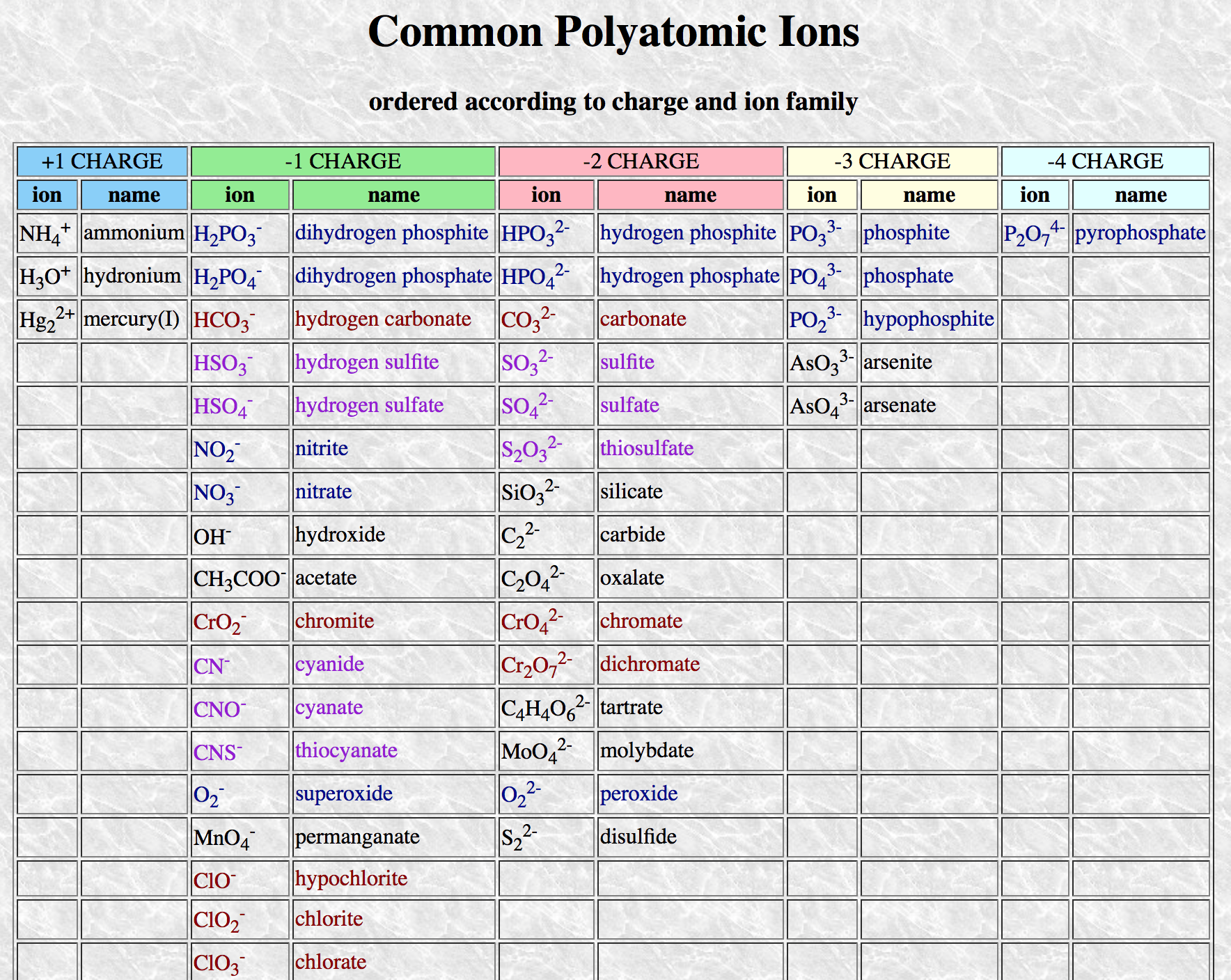 Great Organized List Of Polyatomic Ions And Their Charges