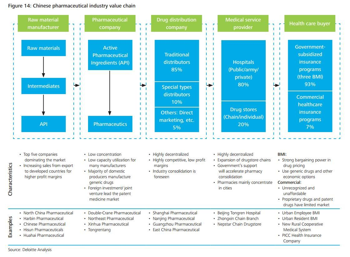 Chinese pharmaceutical industry value chain Strategy