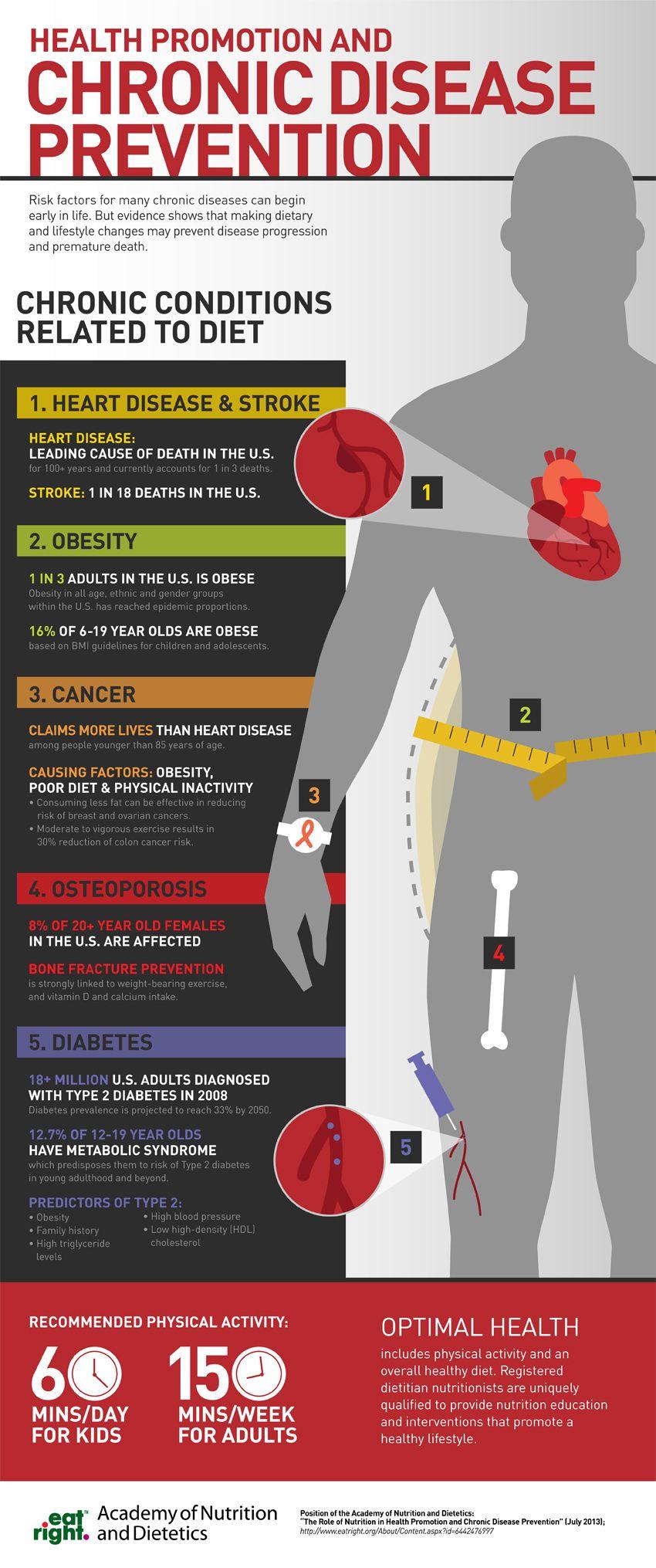 Health Promotion + Chronic Disease Prevention www