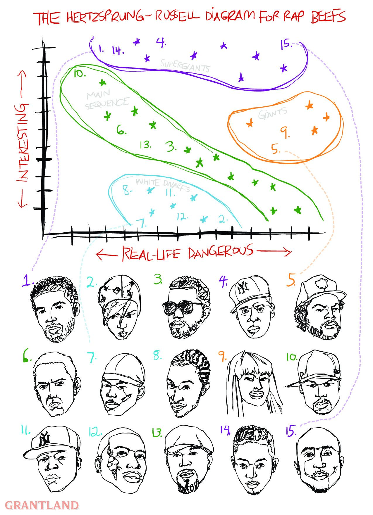 This Is An H R Diagram I Made For Grantland It S Like A