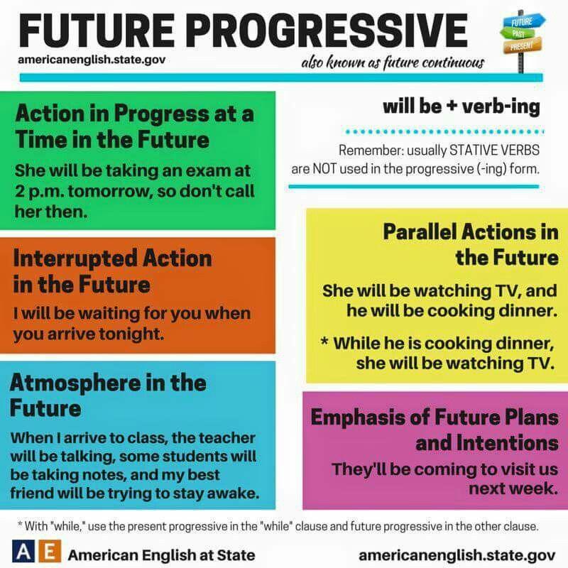 Future progressive tense Education / Onderwys