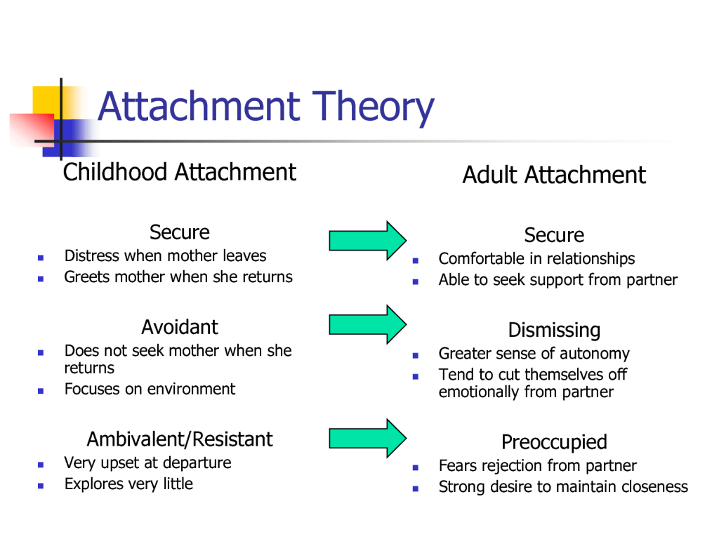Does Bad Parenting Bad Relationships Parenting Attachment Relationships
