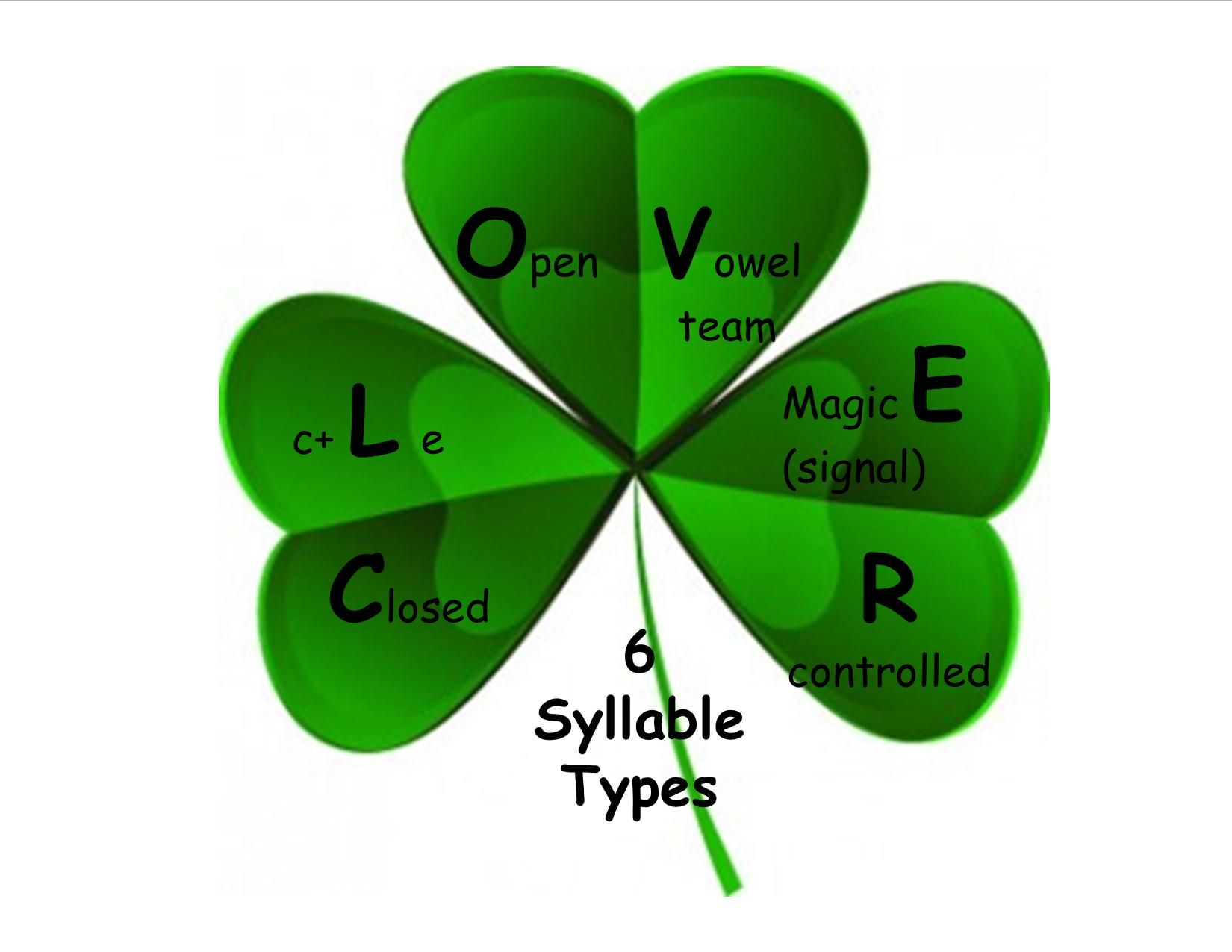 Clover Six Syllable Types Free For Reading Can Help