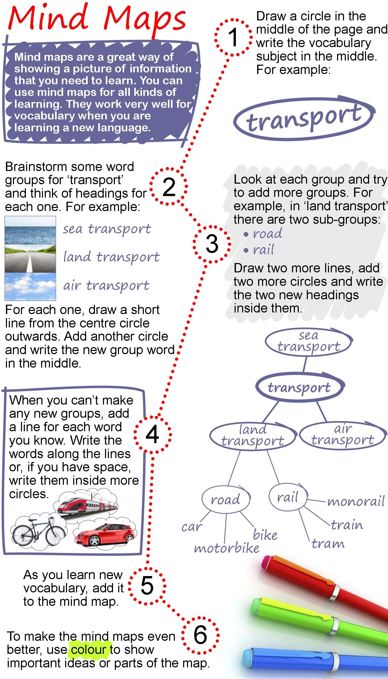 Mind Maps Ad The Text About Mind Maps And Then Do The