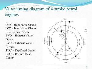 Valve Timing Diagram of 4 Stroke Petrol Engine More in
