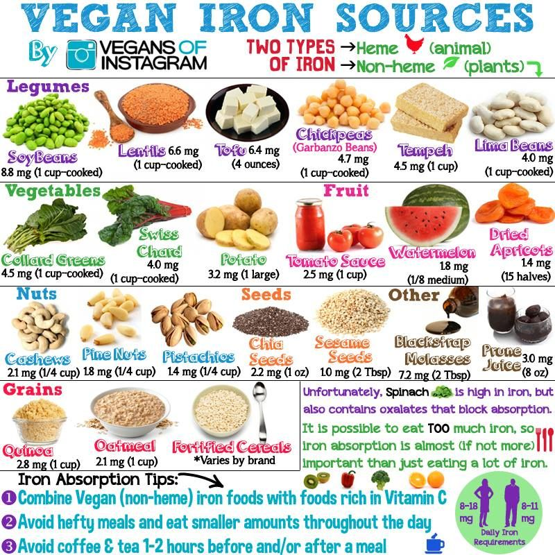 Heaven's Healing Vegan Iron Sources Nutrition