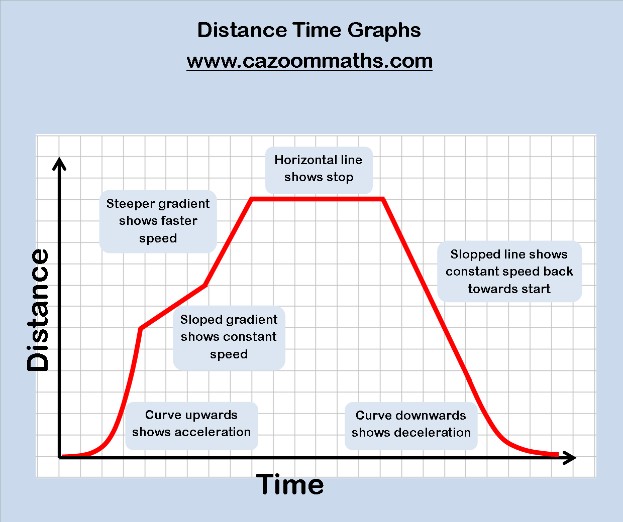 Printables Distance Time Graphs Worksheet Mywcct