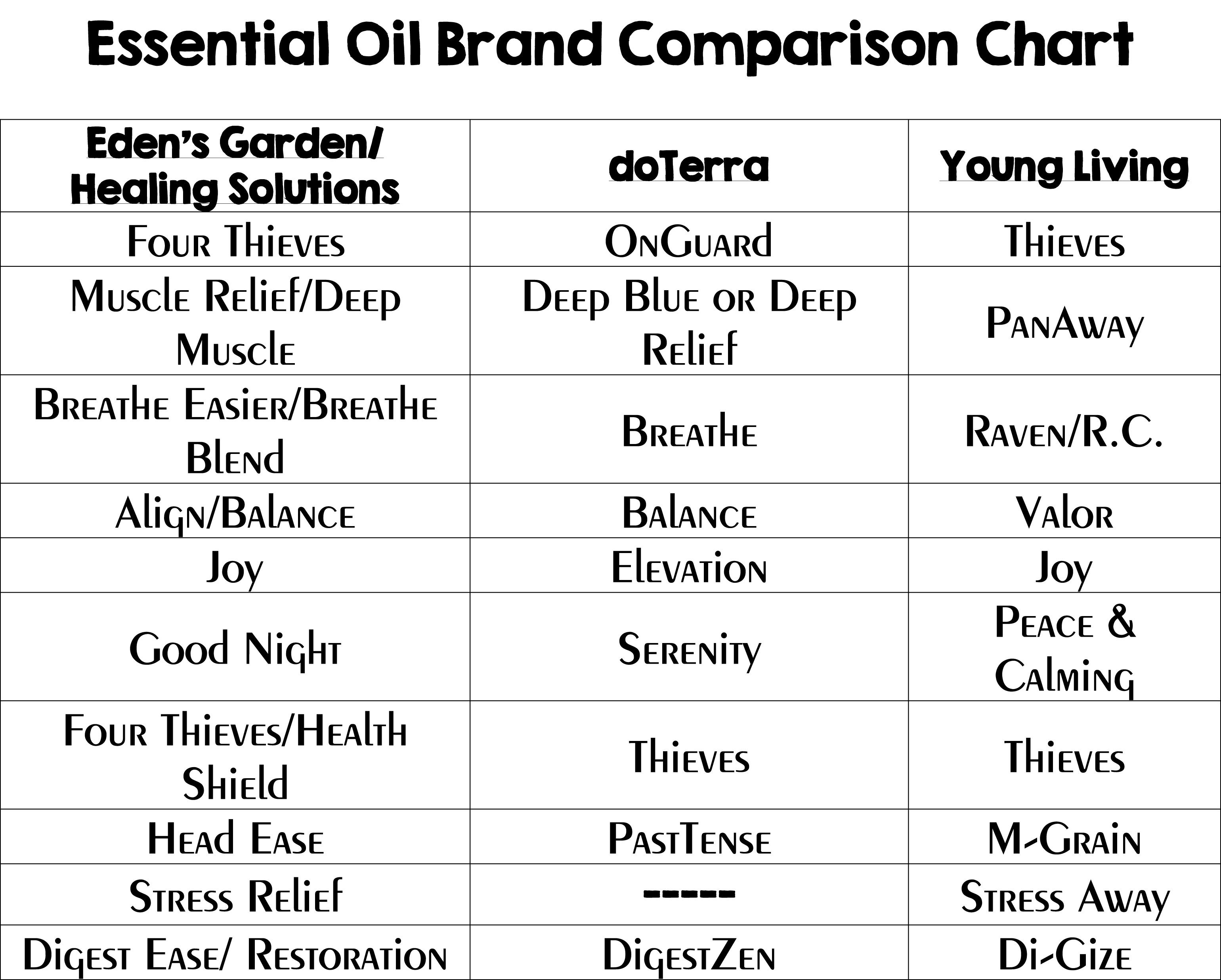 Essential Oil Comparison Chart Looking at the different