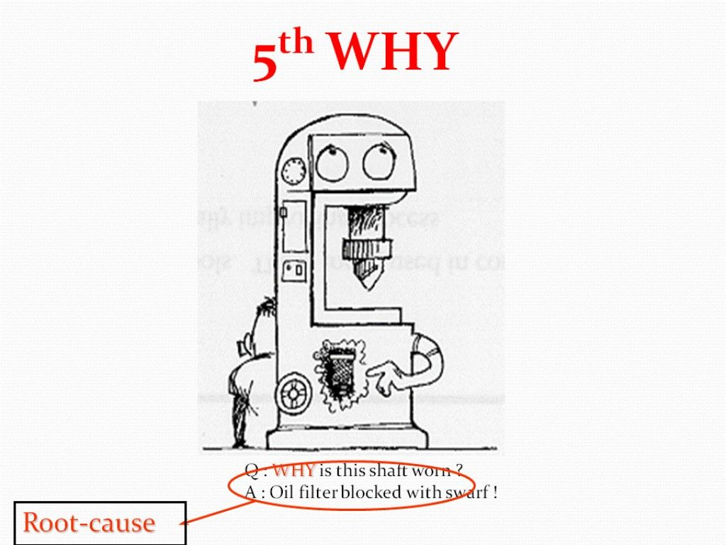 5 Whys Root Causeysis Solving Root Causes Not