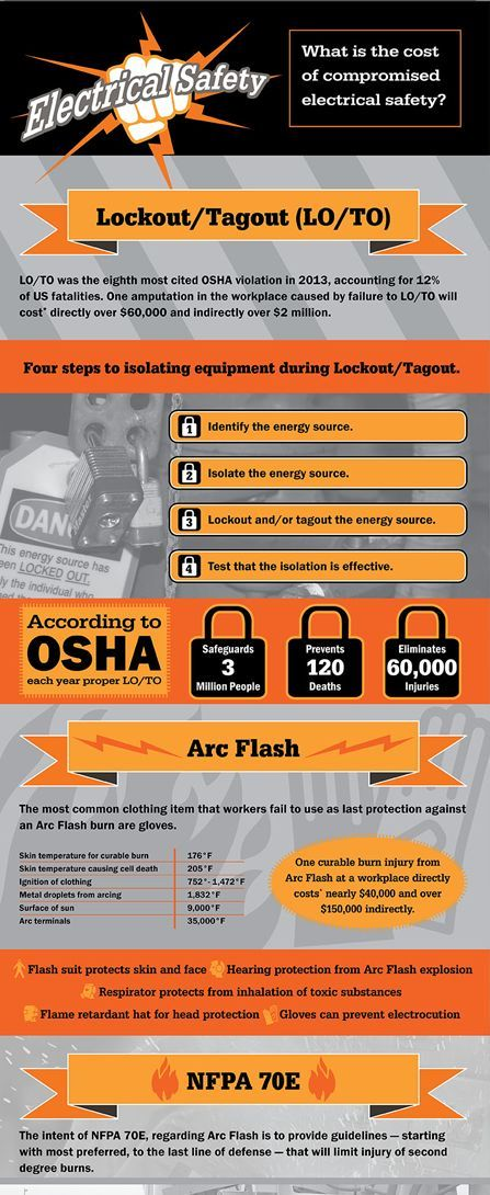 Electrical safety infographic Electrical Safety